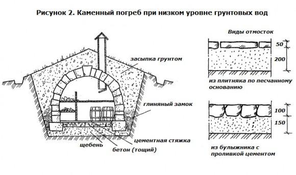 Как-построить-своими-руками-каменный-погреб-2