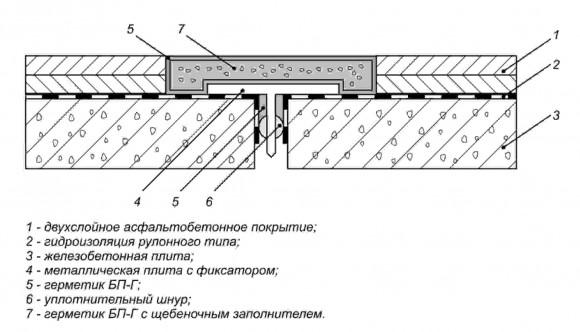 Герметизация межпанельных швов для квартир