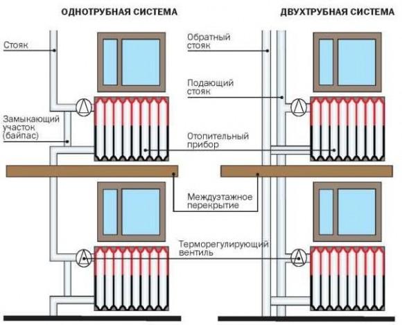 dve-sistemy-otoplenie