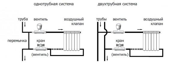 odnotrubnaya-i-dvuhtrubnaya-sistemy-otopleniya